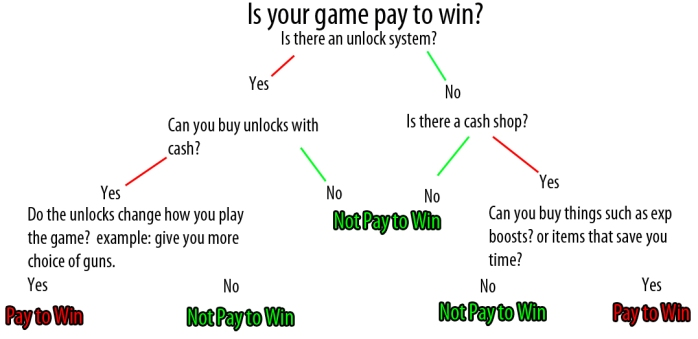 pay2win-theoreme